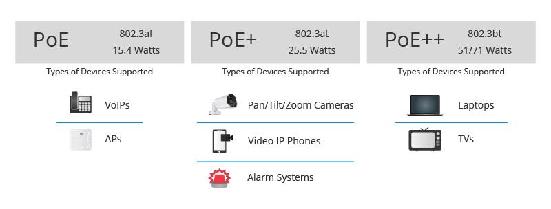 PoE vs PoE+ vs PoE++ Switch: How to Choose?