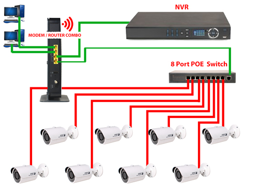 NVR Setup – Modems, Routers, Switches Options