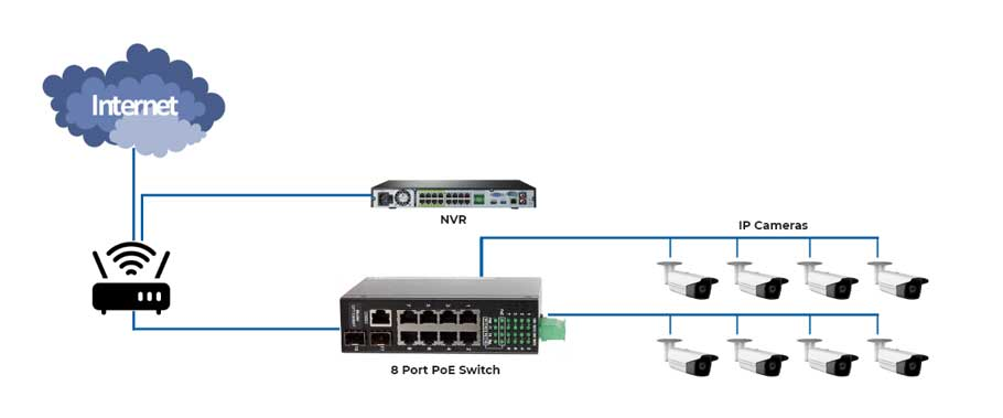 PoE Switch Setup With NVR