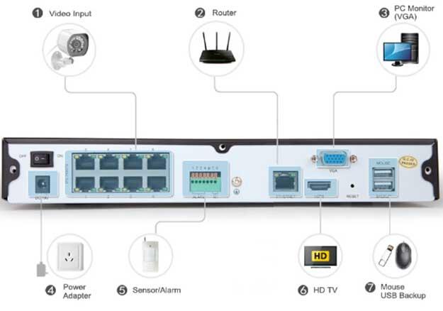 NVR kit Installation Guide All Brands