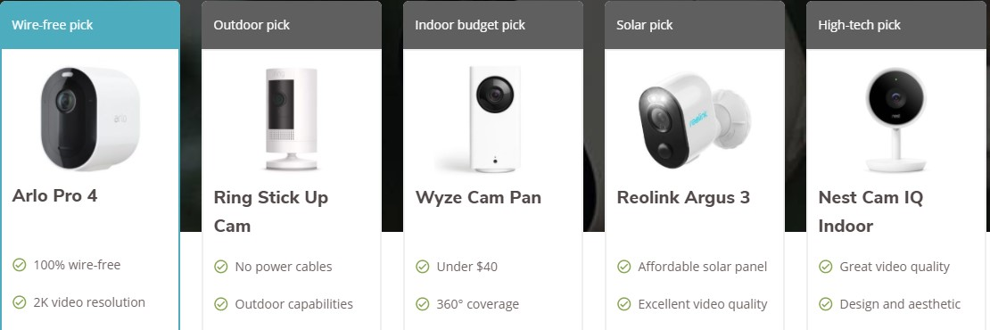 The 10 Best Wireless Security Cameras of 2021