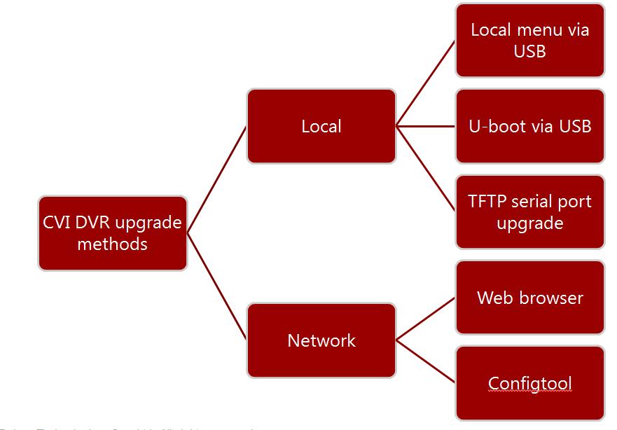 Firmware Upgrade Method All Model